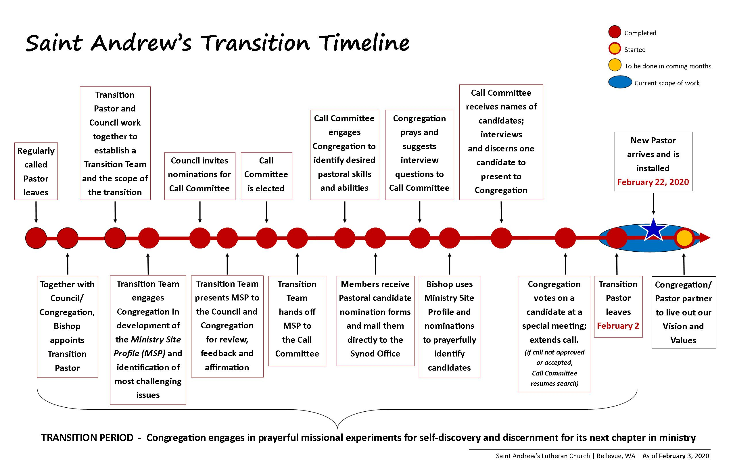 Image-TransitionTimeline-Current